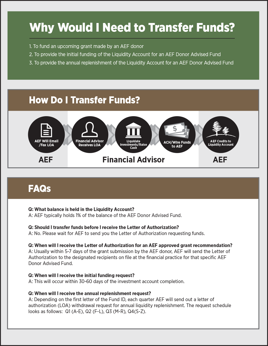 Fund Transfer Process